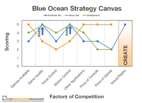 blue ocean strategy canvas template