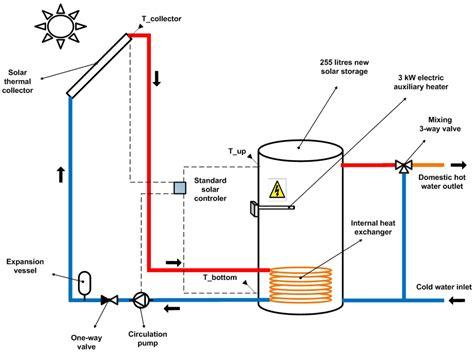 solar water heater pdf solar water heating systems pdf free