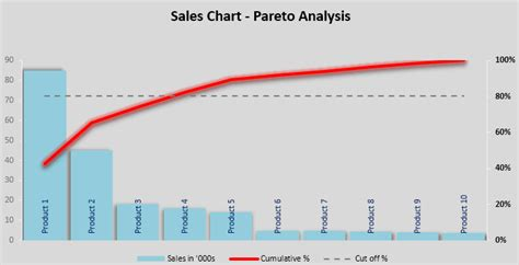 Excel Pareto Chart Template Free Excel Chart Template Pareto Chart Excel Template