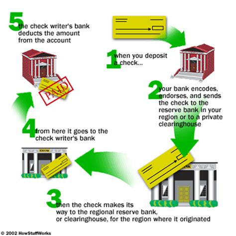 How Does Background Check Work Checking Accounts How Banks Work Howstuffworks