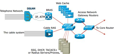 isp topology diagram what does the topology of a typical isp look like between