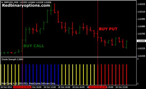 binary options indicator archives page 3 of 4