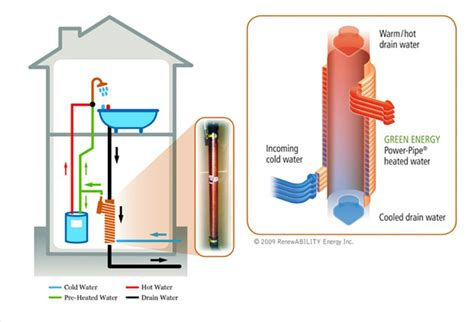 bathroom heat recovery drain water waste heat recovery system sexy fucking images