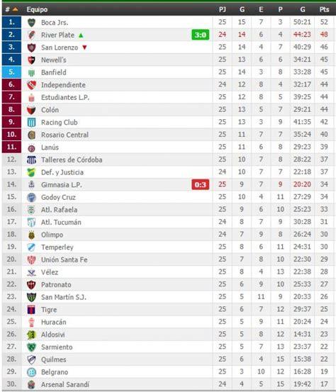posiciones del torneo todas las noticias de 250 ltima hora tabla de posiciones de la primera de argentina sigue
