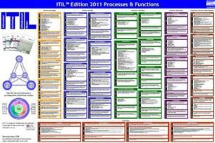 itil service desk pdf itil brandon s notepad