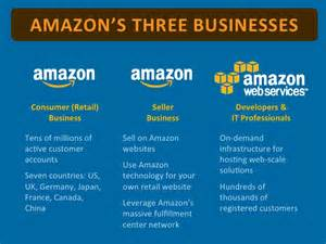 amazon business model pictures to pin on pinterest pinsdaddy