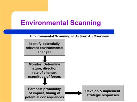environmental scan template module 2 marketing environment