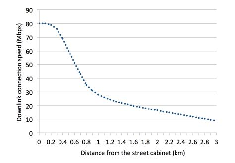 bt infinity speed increase vdsl2 fttc speed vs distance increase broadband speed