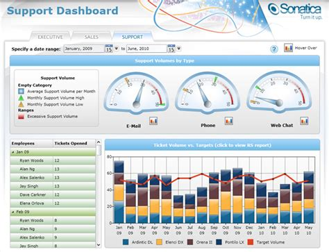 exle dashboards dashflows incdashflows inc