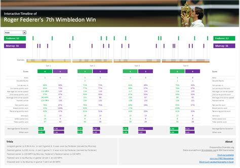 interactive timeline template visualizing roger federer s 7th wimbledon win in excel