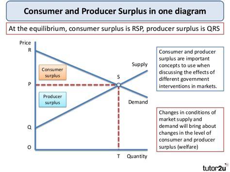 how to explain use diagram tutor2u consumer and producer surplus