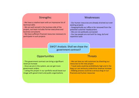Swot Analysis Strengths Weaknesses Opportunities And Threats Swot Analysis Template