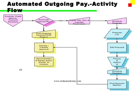 Payment Guarantee Process In Sap Letter Of Credit Accounts Payable Process Flow Chart In Sap 157 Scen Overview En In Ayucar