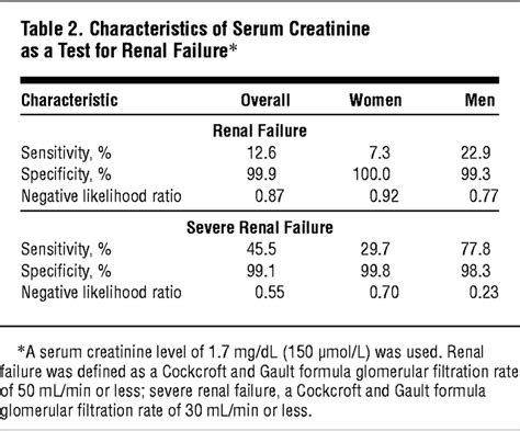 Serum Cr serum creatinine is an inadequate screening test for renal