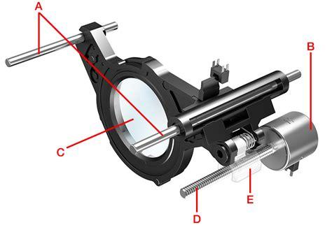 mechanistic design adalah teknologi lensa ef nano usm merombak foto anda