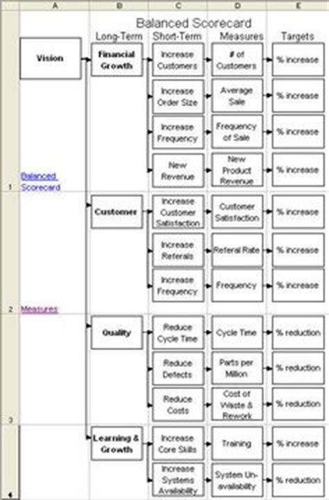 design for manufacturing scorecard 1000 images about balance score card kpi monitoring