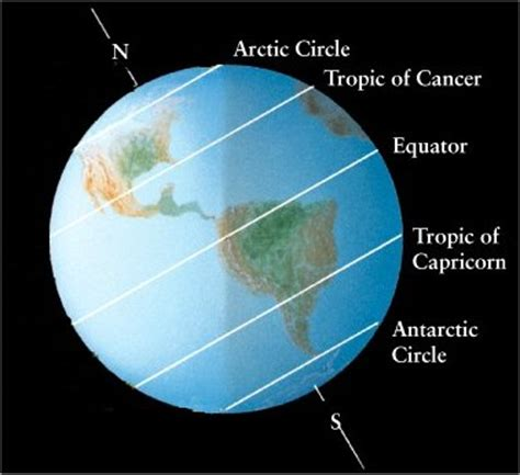 diagram of the equator assignment for chapter 2