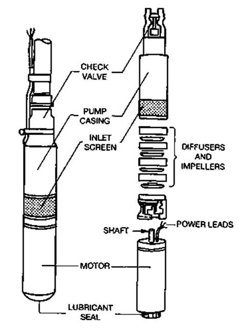 fig  submersible pump