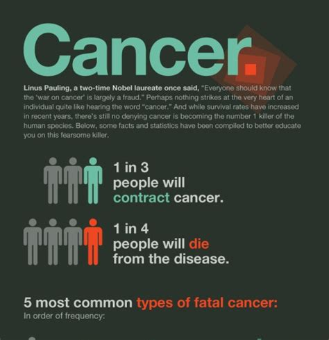 top 10 cancer infographics