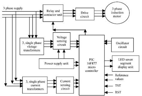 3 phase induction motor faults a protection scheme for three phase induction motor from incipient faults using embedded controller