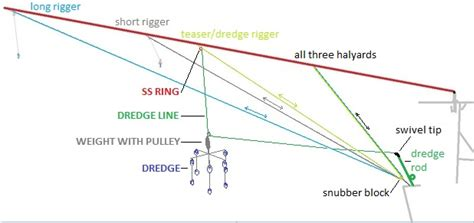 how to rig outriggers diagram pulling dredges a center console the hull