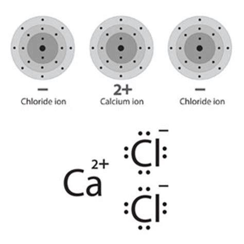 dot diagram for calcium chlorine electron dot symbol