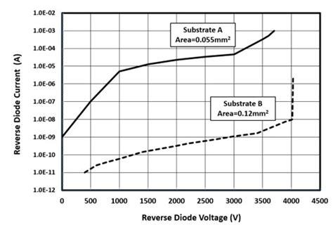 gan pn junction diode bulk gallium nitride substrate enables 4kv breakdown vertical diode