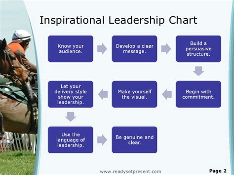 Leadership Powerpoint Ppt Content Modern Sle Inspirational Powerpoint Presentations