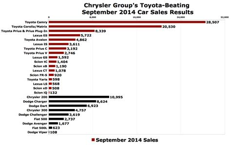 sales of toyota chrysler group outsold toyota usa in september 2014 the