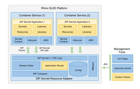 layout manager rhino rhino sip servlet overview and concepts