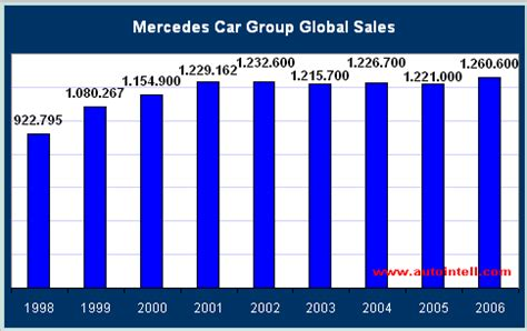 mercedes sales by country mercedes car sales production figures
