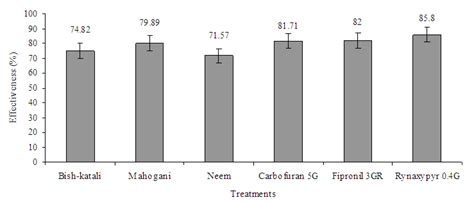 Furadan 4g comparative studies on the performances of some plant