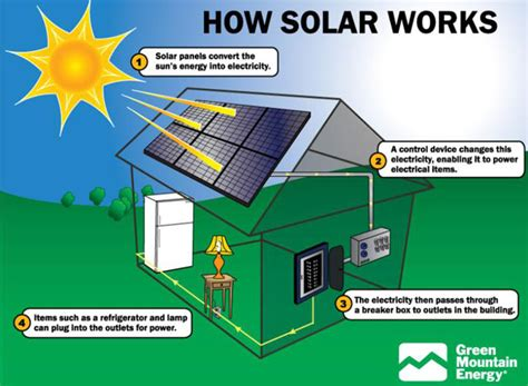 how does solar energy work green organic useful