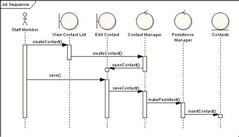 diagramme de communication uml exemple communication diagram uml 2 tutorial sparx systems