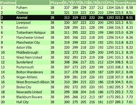 premierleague com table pl table awesome home