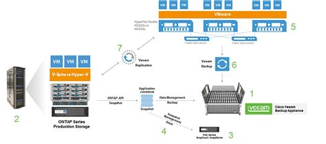 Best Architecture Offices by Reference Architecture Built On Cisco Netapp And Veeam