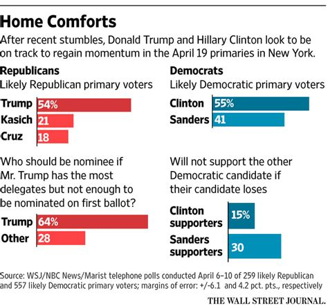 new york polls donald trump hillary clinton hold strong leads in new