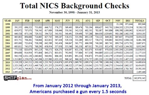 Ncis Background Check Prison Planet 187 Unprecedented Demand Americans