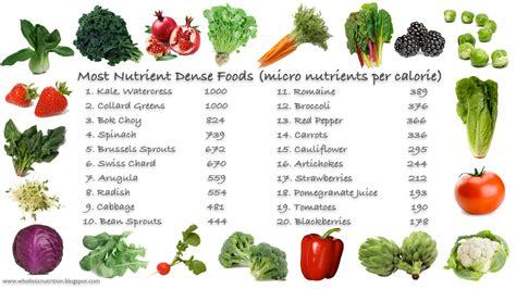 High Nuturient Dense Foods For Detox by Compass Weight Loss And Diet Composition Tbr