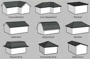 Four Gables House Plan roofing industry 101 roof systems explained berks 2014