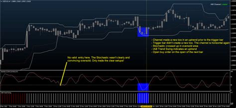 swing strategy iab swing strategy forex strategies forex resources