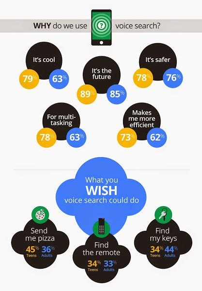 Why Do Search Getting Ready For The Voice Search Revolution A Roadmap
