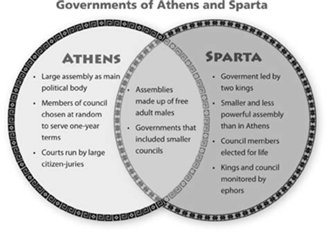 athens and sparta venn diagram chapter 8 ancient greeks