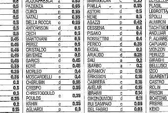 tabelle serie a stipendi della serie a 2013 14 ecco le tabelle della
