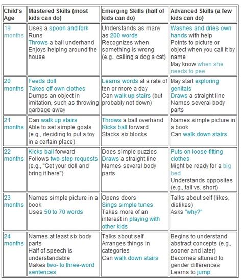 12 best images about pediatric checklist on 9 best images of 18 month development chart 18 month