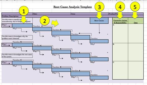 Root Cause Analysis Template E Commercewordpress 5 Whys Root Cause Analysis Template