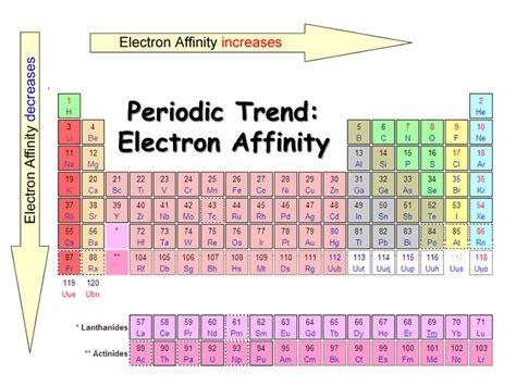 Electron Affinity Periodic Table by Periodic Behavior Presentation Chemistry Sliderbase