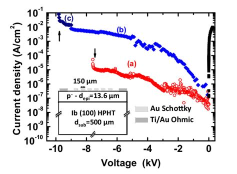 functions of schottky diode current density as a function of voltage vacuum in two schottky