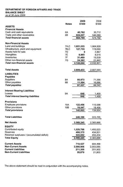 personal income statement and balance sheet template dfat annual report 2008 2009 financial statements