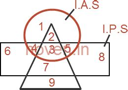 venn diagram aptitude questions venn diagrams quiz set 02 aptitude questions on venn diagrams set 2 reasoning and aptitude